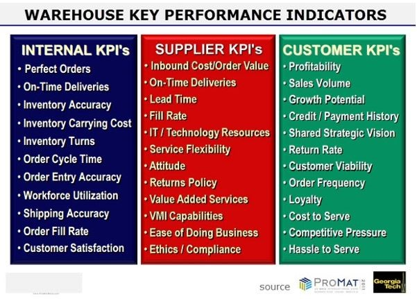 What Are the Top Warehouse Management KPIs Every Supply Chain Exec